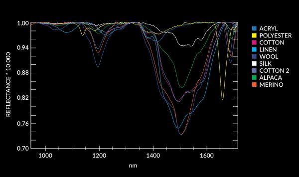 Graph of spectral characteristics of a different textiles.