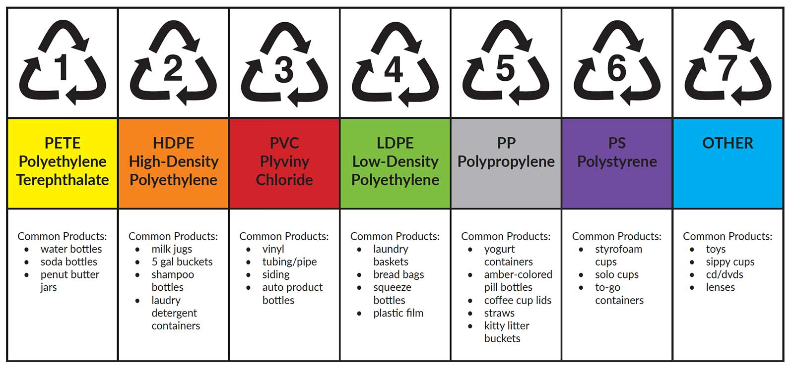 Plastic types classification table.