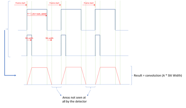 Diagram of A Specim FX17 hyperspectral camera placed on a 1m wide conveyor belt, sorting plastic flakes at 2m/s.