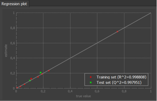 Regression plot of the quantitative model for fat content prediction. Red dots relate to calibration samples, whereas green ones relate to validation samples.