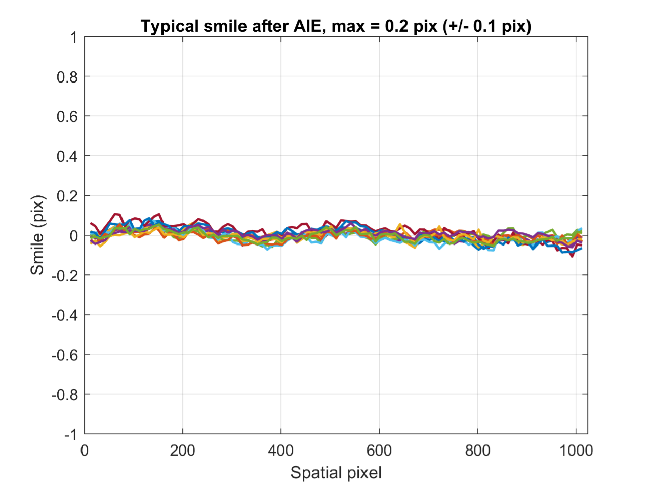 Figure 3: Typical smile after AIE correction, here for a Specim FX10 (which contains 1024 spatial pixels)