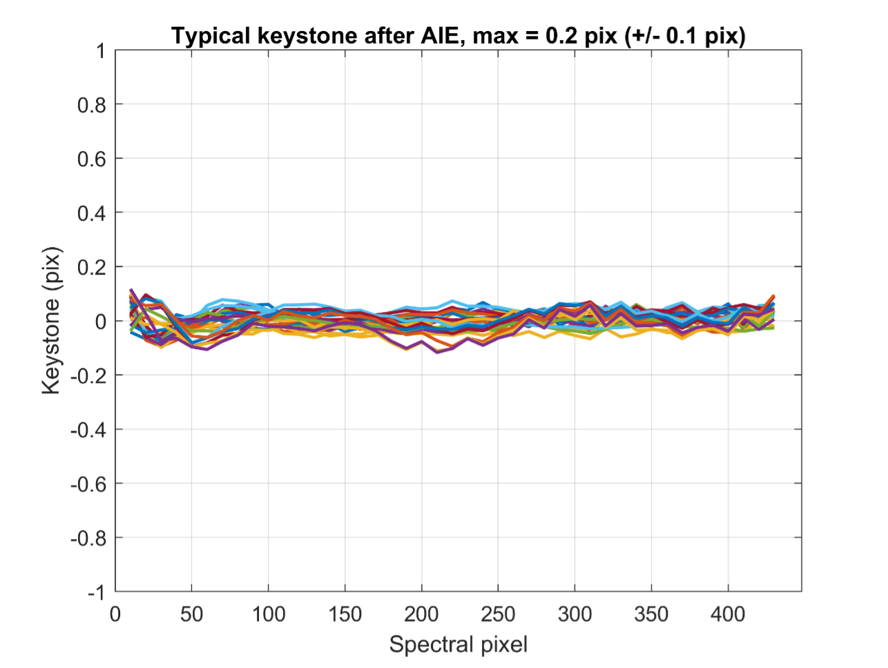 Figure 5: Typical Keystone after AIE correction, here for a Specim FX10 (which contains 448 spectral pixels)